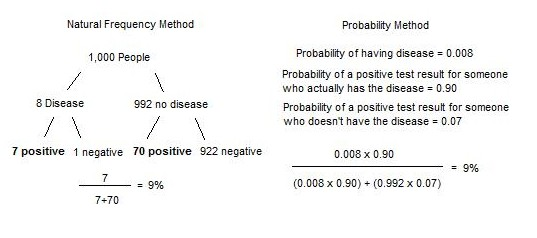 Evidence based medicine frequency vs probability methods