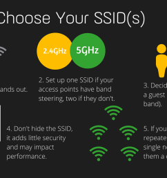 five steps to choosing the right ssid setup for your network also described in the [ 1920 x 1080 Pixel ]