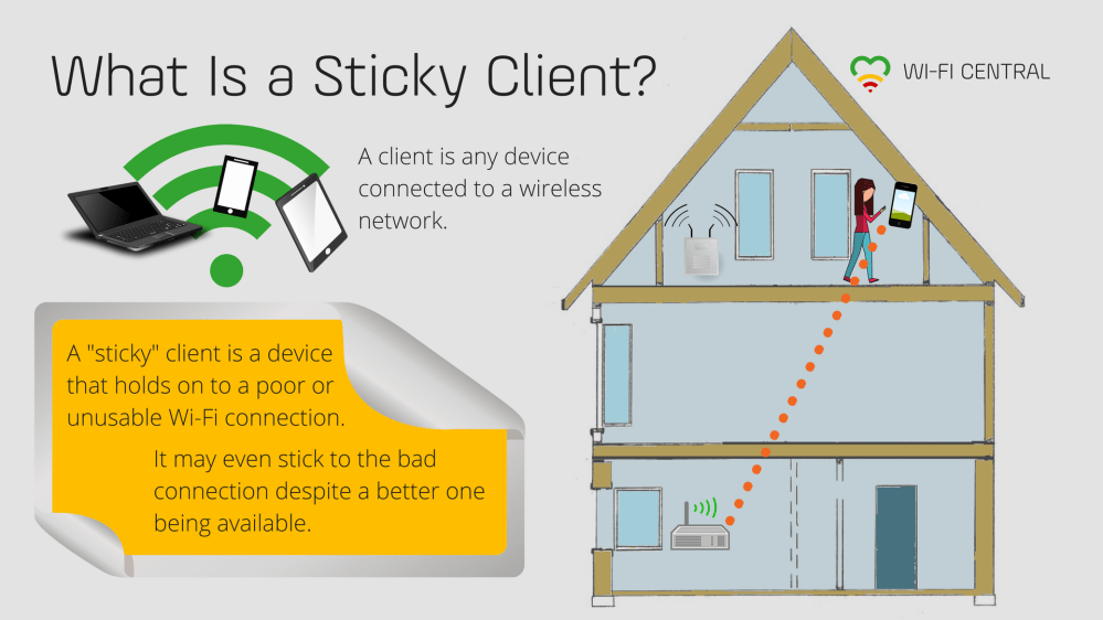 medium resolution of a client is any device connected to a wireless