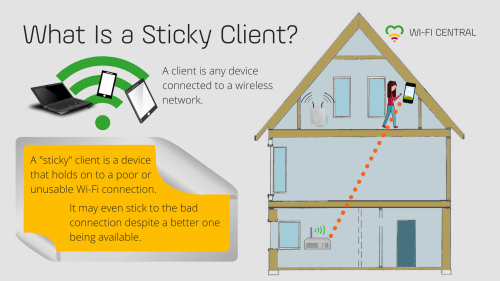 small resolution of a client is any device connected to a wireless