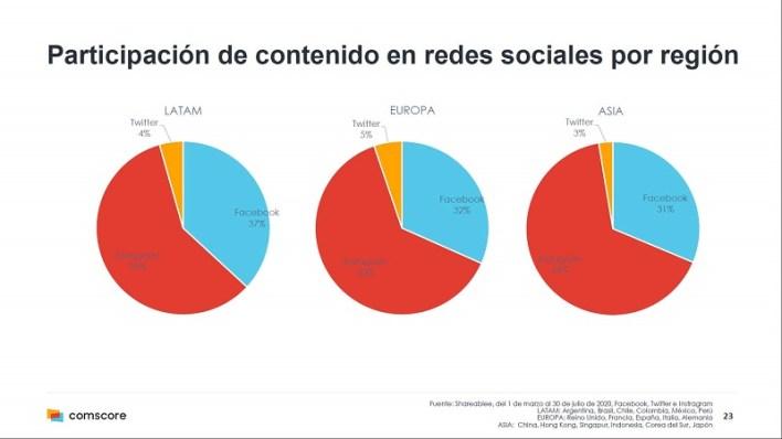 Redes sociales y contenido generado