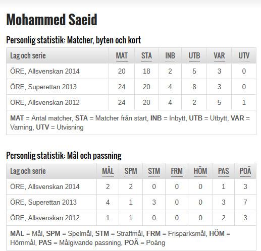 Statistik: Mohammed Saeid (Svenska Fotbollförbundet).