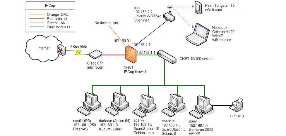EZ Net Solutions