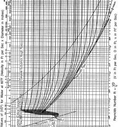 figure a moody chart [ 1128 x 1570 Pixel ]
