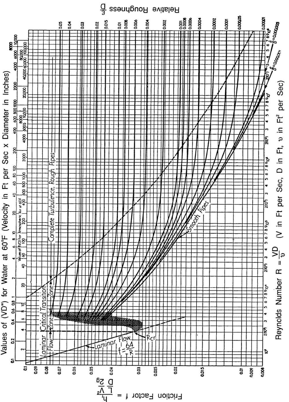 medium resolution of figure a moody chart