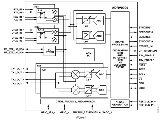 what determines adrv9009 transmitter and receiver