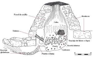 Ferrería de Monte o Haizeola
