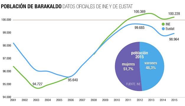 Barakaldo mantiene oficialmente los 100.000 habitantes tras quedarse al límite hace un año
