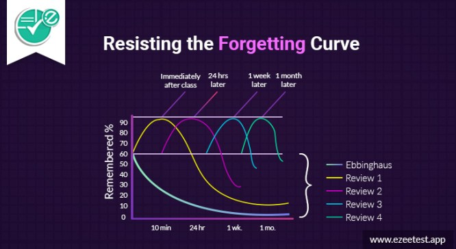 Resisting-the-Forgetting-Curve