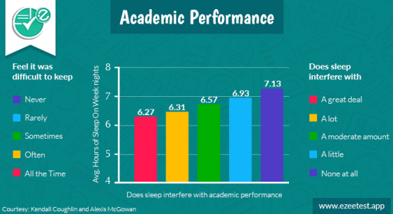 How sleeping pattern affects on the academic performance
