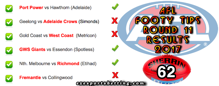 AFL round 11 results 2017