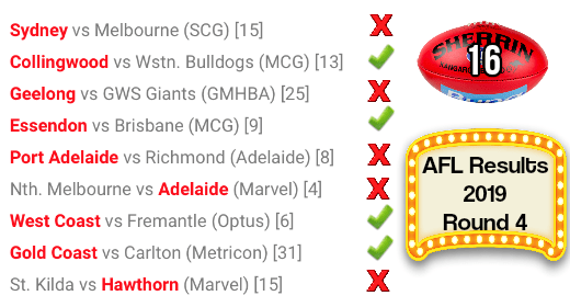 AFL round 4 results 2019