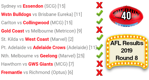 AFL round 8 results 2019