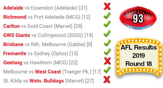 AFL Round 18 Results 2019