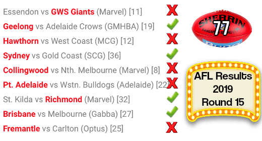 AFL Round 15 Results 2019