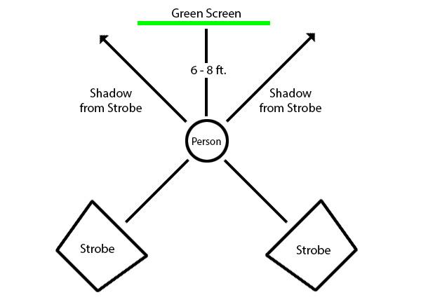 sRGB vs. Adobe 1998 for Green Screen