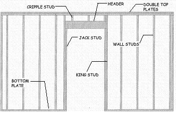 framing and building walls, rough openings, and header