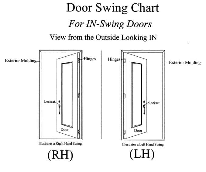 rough opening, swing chart, determining swing of door