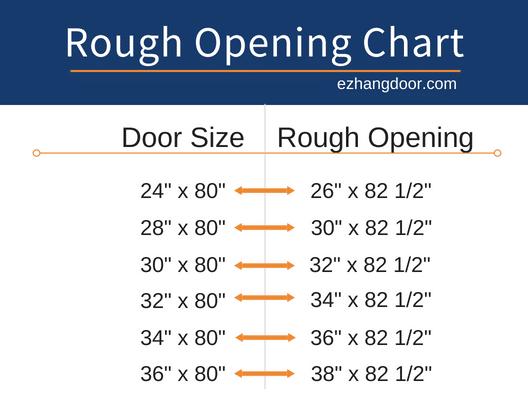 door rough opening chart