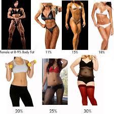 burn body fat