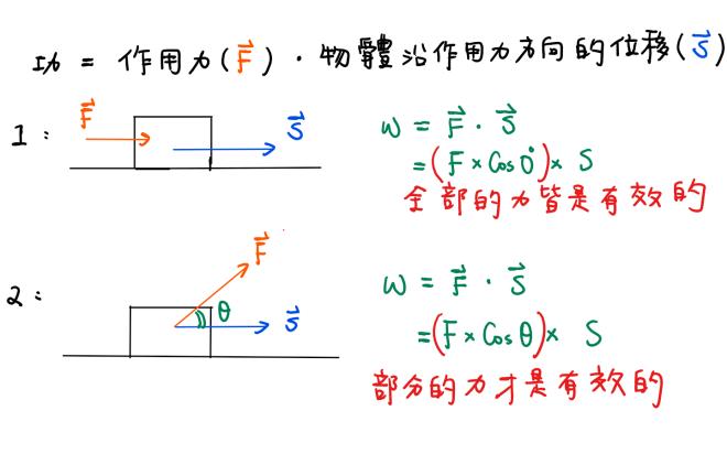 向量 & 內積 & 正射影 – Easy Math Club