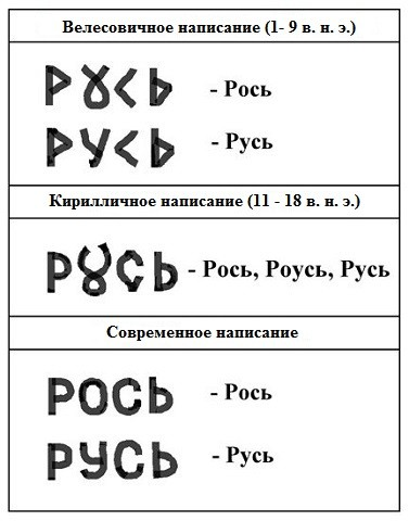 Велесовица - СИМВОЛЫ ГОСУДАРСТВА РОСЬ