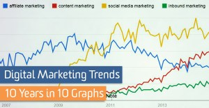 content marketing, keywords, SEO and inbound marketing training courses and services