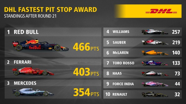 DHL FASTEST PIT STOP AWARD STANDINGS AFTER ROUND 21, 2018