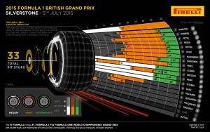Pirelli INFOGRAPHICS-1 2015 Rd.9 / BRITISH GRAND PRIX