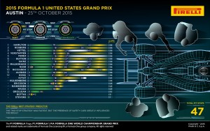 Pirelli INFOGRAPHICS-2 2015 Rd.16 / UNITED STATES GRAND PRIX