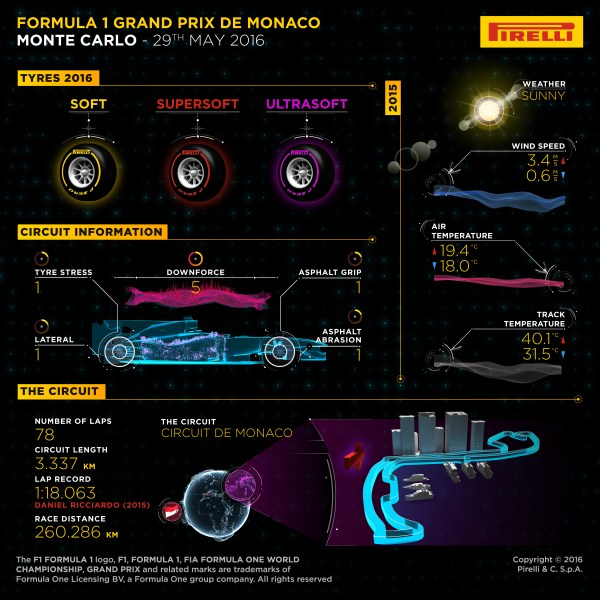 Pirelli INFOGRAPHICS-1, 2016 Rd.6 / MONACO GRAND PRIX PREVIEW