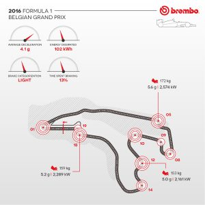 Brembo / AN IN-DEPTH LOOK AT FORMULA 1 BRAKE USE AT THE SPA-FRANCORCHAMPS CIRCUIT / Brake use during the GP.
