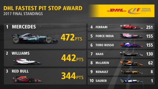 DHL FASTEST PIT STOP AWARD 2017 FINAL STANDINGS