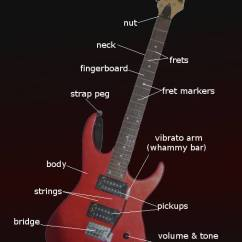 Guitar Parts Diagram Wiring For Capacitor Start Motor Electric String Finger Numbering And Etc