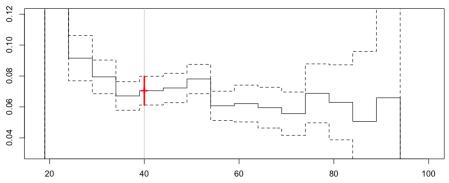 https://i0.wp.com/f-origin.hypotheses.org/wp-content/blogs.dir/253/files/2013/02/reg-poisson-cut-2.png?w=450