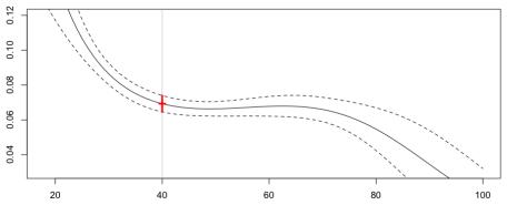 https://i0.wp.com/f-origin.hypotheses.org/wp-content/blogs.dir/253/files/2013/02/reg-poisson-splines.png?resize=456%2C185