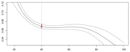 https://i0.wp.com/f-origin.hypotheses.org/wp-content/blogs.dir/253/files/2013/02/reg-poisson-splines.png?w=450