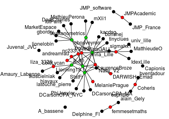 Who interacts on Twitter during a conference (#JDSLille