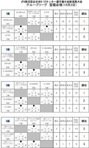 JFA第45回全日本U-12サッカー選手権大会新潟県大会グループリーグ結果