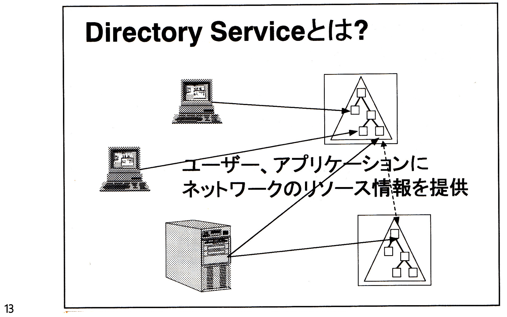 Ad15th Active Directory 15