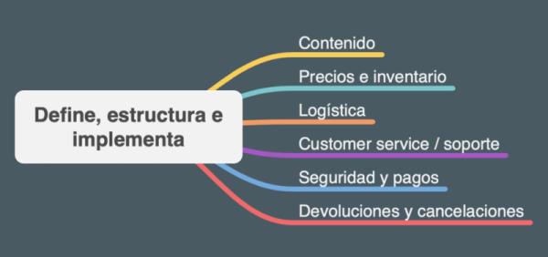 estrategia ecommerce