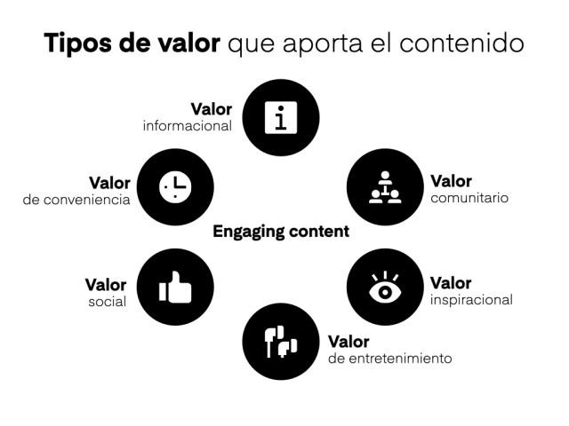 tipos de valor que aporta el contenido