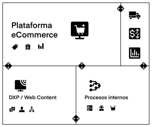 plataforma-ecommerce