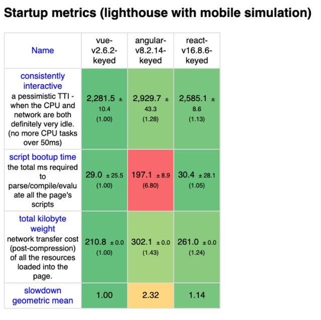 vue angular react startup