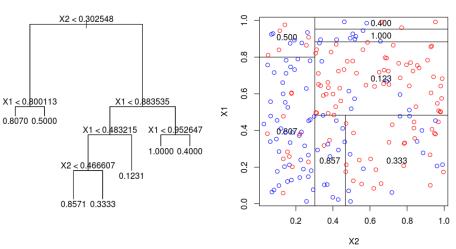 https://i0.wp.com/f.hypotheses.org/wp-content/blogs.dir/253/files/2013/01/arbre-gini-x1-x2-encore.png?resize=456%2C249