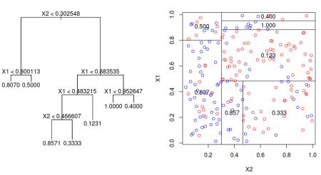 https://i0.wp.com/f.hypotheses.org/wp-content/blogs.dir/253/files/2013/01/arbre-gini-x1-x2-encore.png?w=450