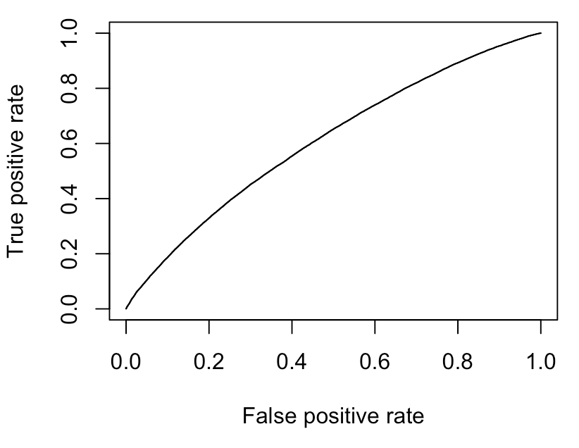What it the interpretation of the diagonal for a ROC curve