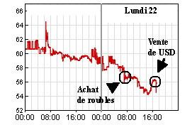 A - chart
