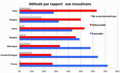 A - Musulmans
