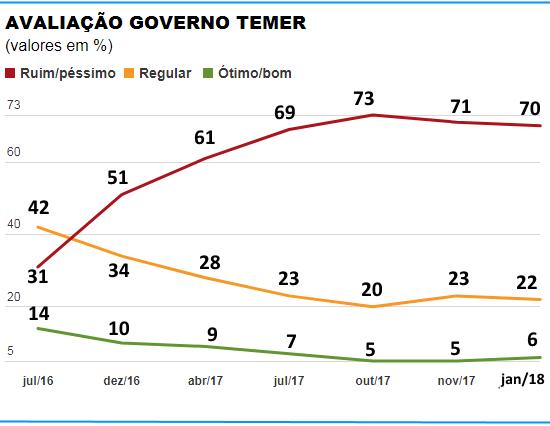 Estável, governo de Michel Temer é reprovado por 70% dos brasileiros